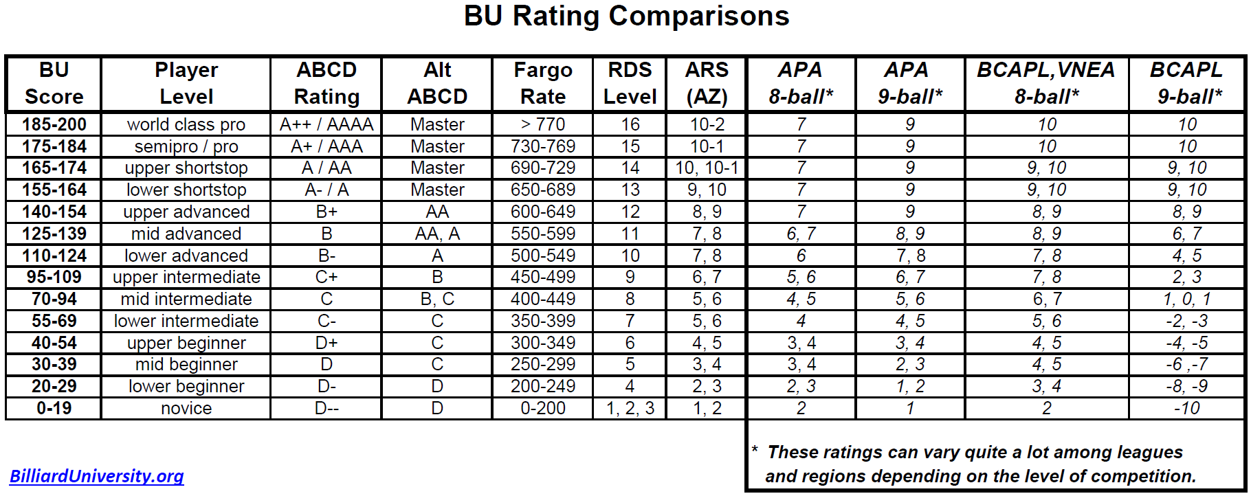 BU Player Rating Comparison Table