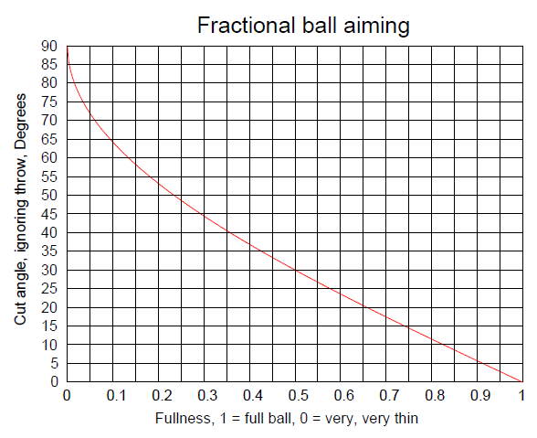 cut-angle ball-hit-fraction plot