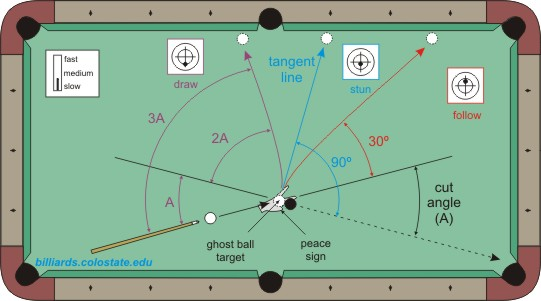 Billiards And Pool Stun Faqs