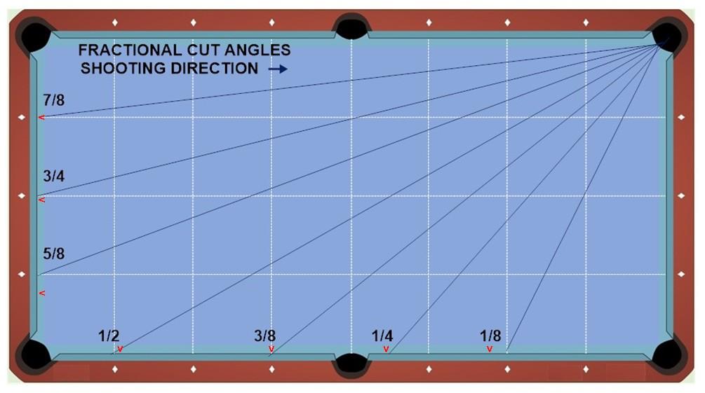 fractional ball aim lines