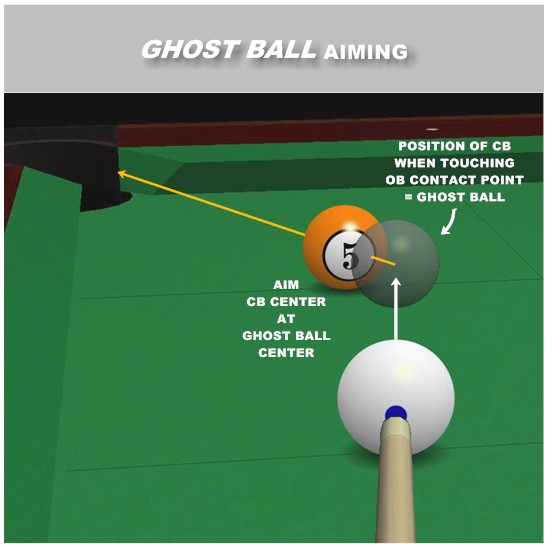 Ghost Ball Aiming Billiards And Pool Principles