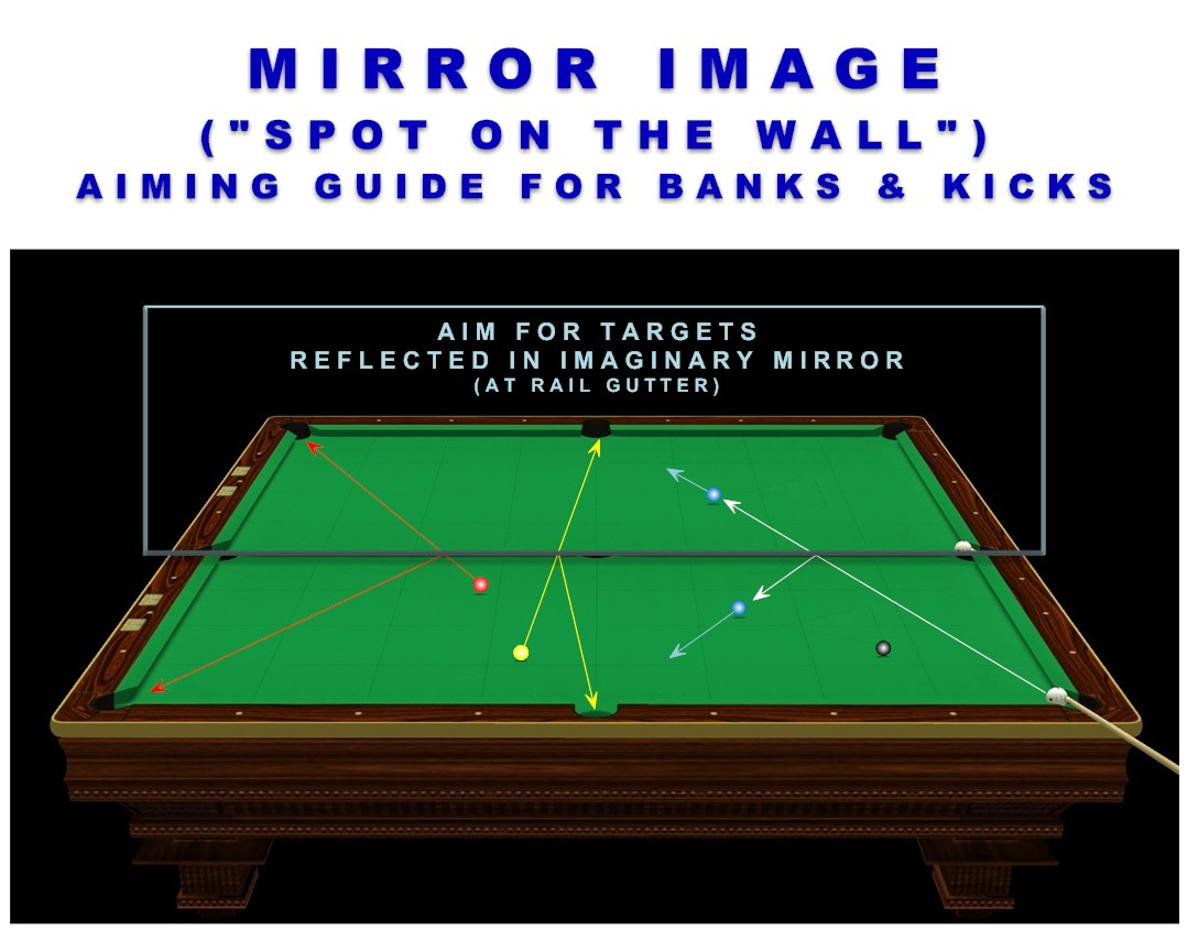Prime Bank And Kick Shot Equal Distance Mirror System Billiards Download Free Architecture Designs Viewormadebymaigaardcom