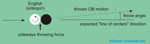 spin-induced throw (SIT)