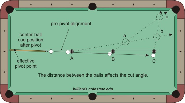 cte evaluation and analysis - billiards and pool ... pool table angles diagram pool and pool pump wiring diagram light switch