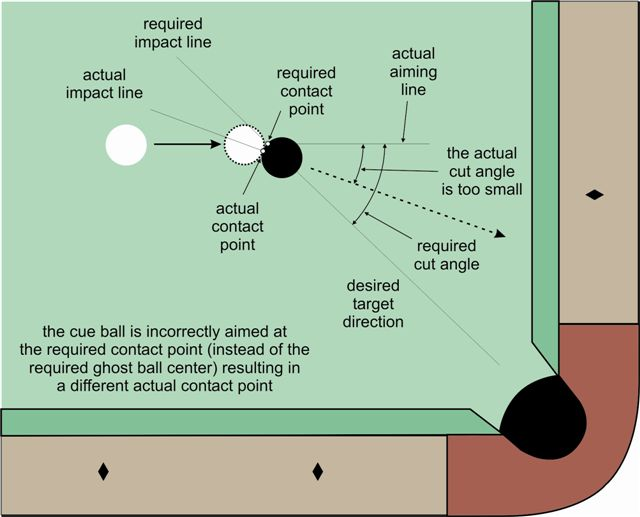 contact-point aiming undercut