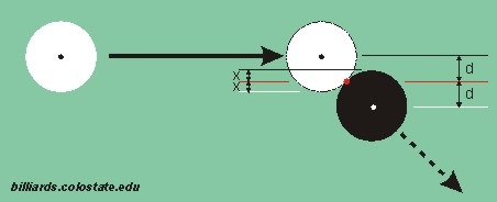double-the-distance aiming method