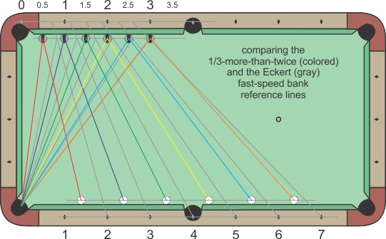 Systems For Aiming Fast Speed Bank Shots Billiards And