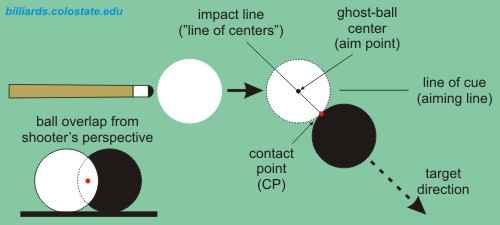 ghost-ball aiming terminology