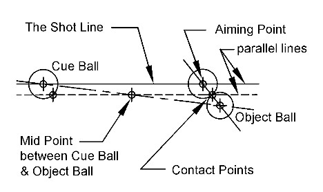 midpoint parallel shift aiming