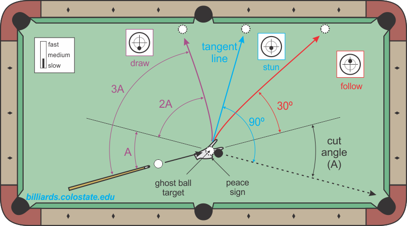 cue ball control reference directions