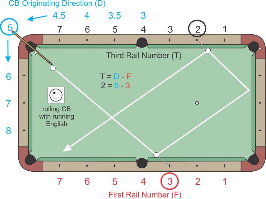 Corner 5 System