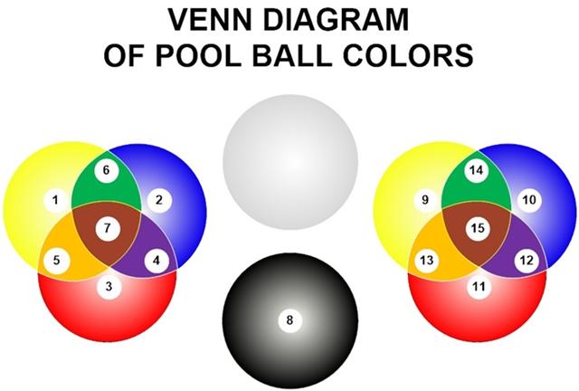 Pool Ball Color Venn Diagram
