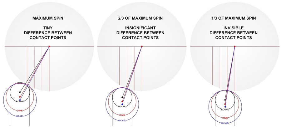 tip curvature and contact points