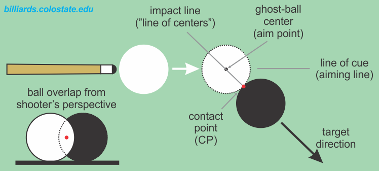 pool shot ghost-ball aiming terminology