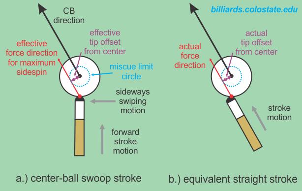 center-ball swoop/swipe stroke