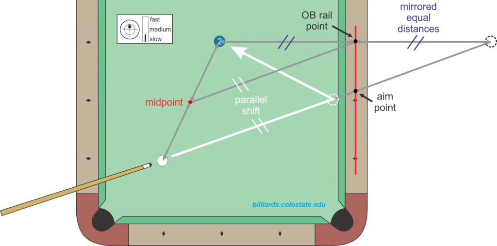 mirror and midpoint-parallel-shift kicking system