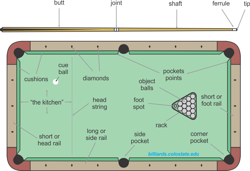 pool table and cue terminology