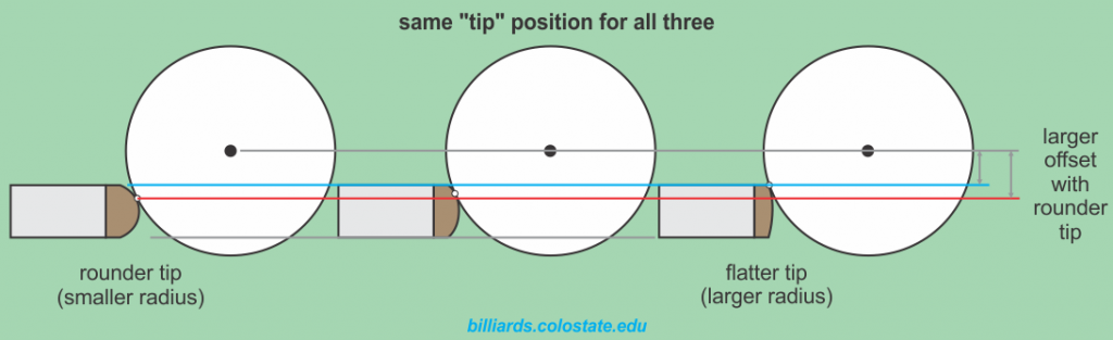 effect of cue tip shape on tip offset