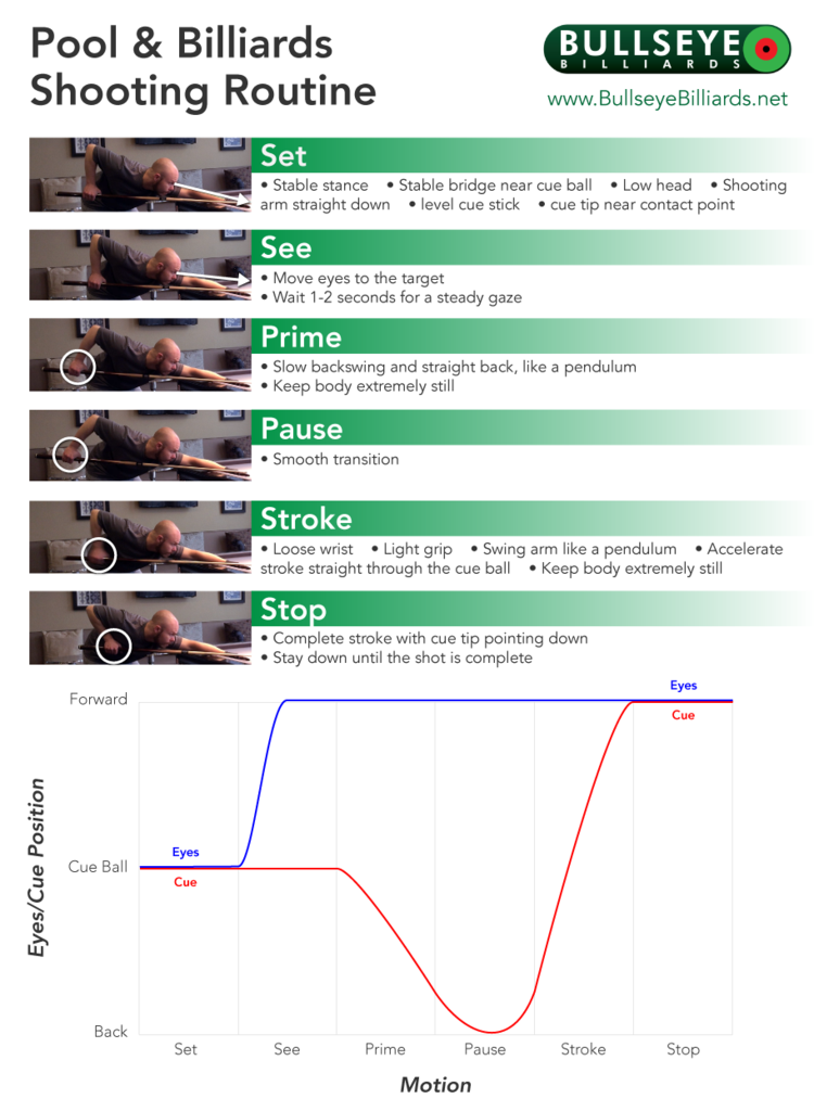 stroke routine steps
