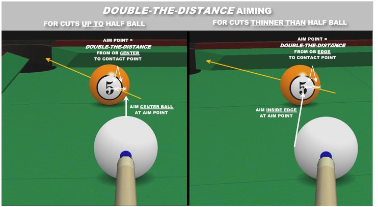 double-the-distance visualization