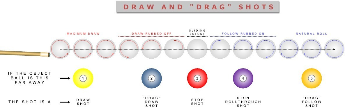 ball drag spin conversion