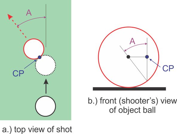 bottom of ball aiming