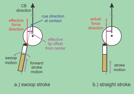swoop diagram